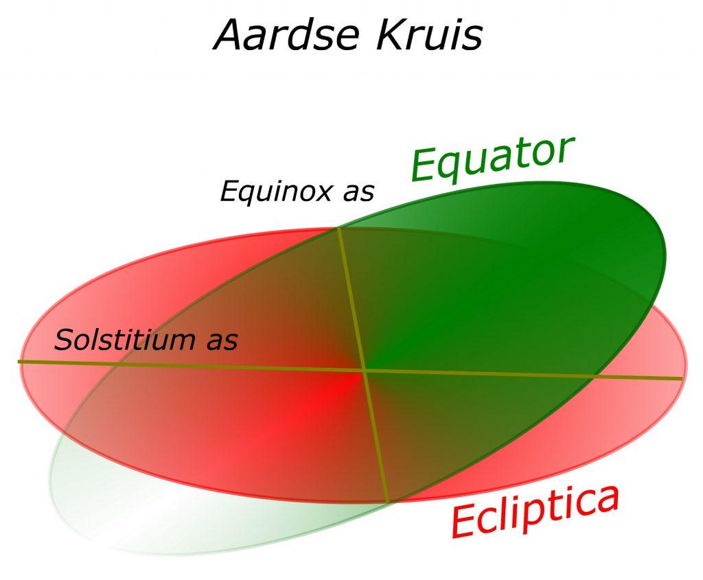 aards kruis ecliptica