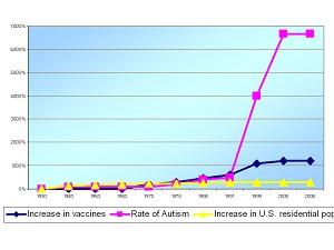 De dramatisch stijging van autisme begon pas, toen de enorme hausse vaccinaties op gang kwam