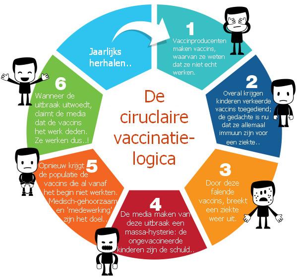 circulaire vaccinatie logica