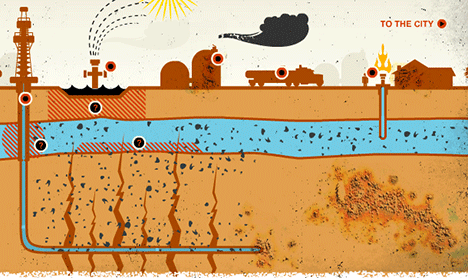 Schaliegasboren of fracking: Na het boren van een verticale boorschacht, gaat men verder met een horizontale boring. Door de boorpijp worden onder hoge druk, o.a. stoom, zand en chemicaliën in de grond geperst.. Deze persen scheuren in rotsformaties open, met aardbevingen tot gevolg...!
