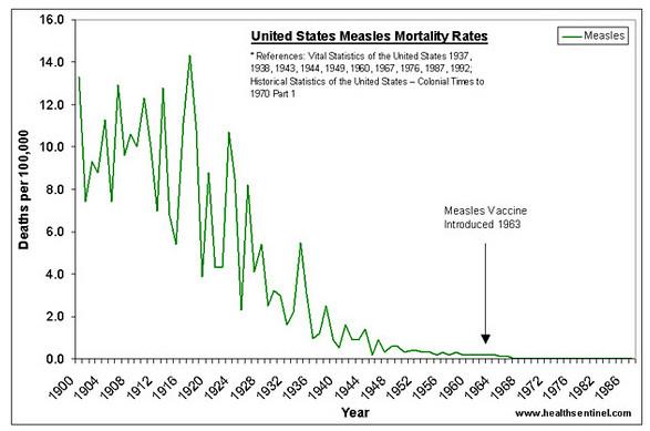 Duidelijk te zien hoe in de VS de mazelen bijna was uitgeroeid op natuurlijke wijze, door gezonde voeding (vitamines), betere hygiëne, kleding en behuizing, voordat er zogenaamd via vaccinaties een einde kwam aan de 'opmars' van de mazelen..!! Tja, als je het laatste deel van de grafiek laat zien, zou je denken dat de vaccinaties hun doel bereikt hebben..