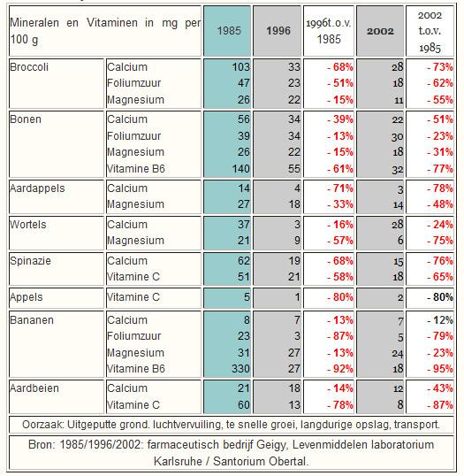 mineralen vitaminen tabel