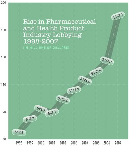 De tentakels van Big Pharma zijn duidelijk zichtbaar ook in het lobby-circuit. Hier de