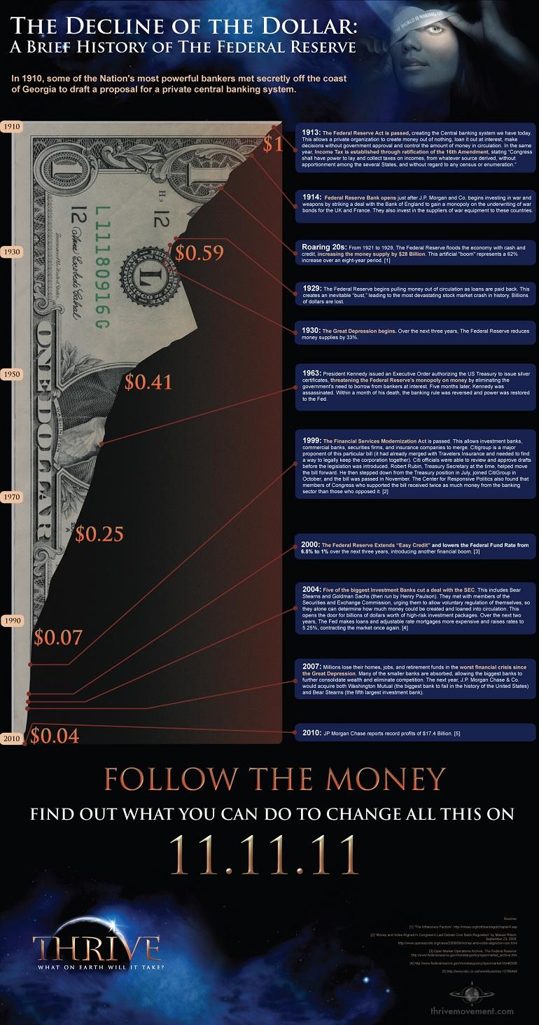 thrive - decline of the dollar - historyofthefed