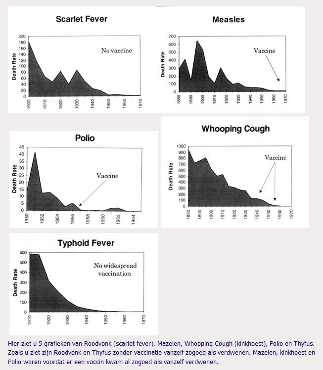 Alle besmettelijke ziekten op weg naar uitsterven. Gezonder voedsel, behuizing en kleding. Hygiëne verbetering deden het werk. EN NIET DE VACCINS..!